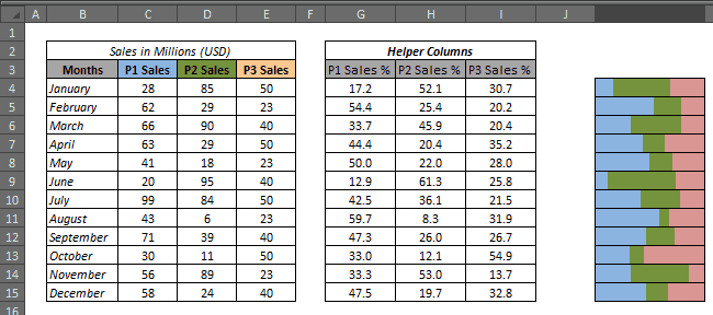 How to Create 100% Stacked Bar Chart in Excel