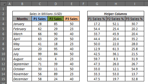 Stacked Bar Chart in Excel - helper column
