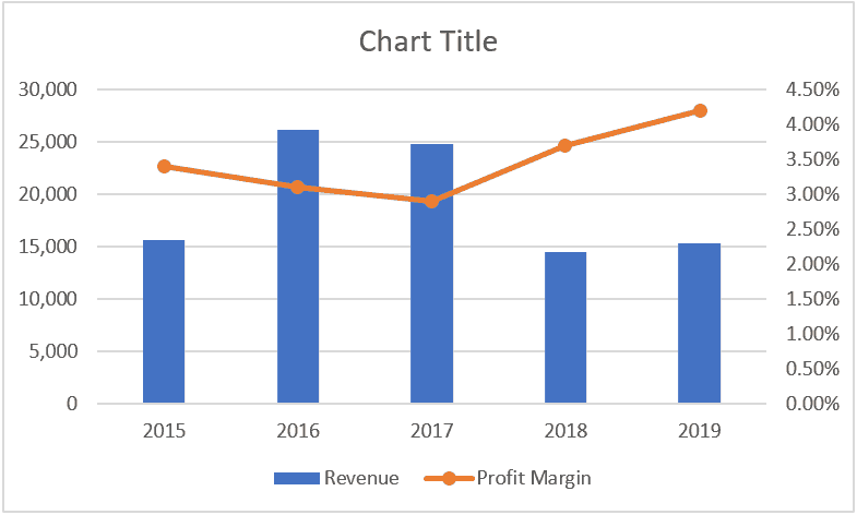 Combination Chart in Excel - final result
