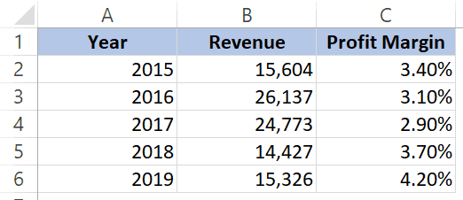 Combination Charts in Excel - Dataset