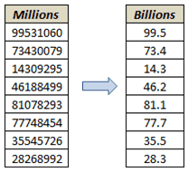Excel Custom Number Format Millions as Billions