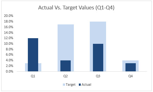 Actual Vs Target Chart in Excel - Final output bars Blue