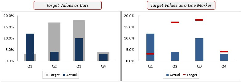Excel Advanced Charts - Actual Vs. Target