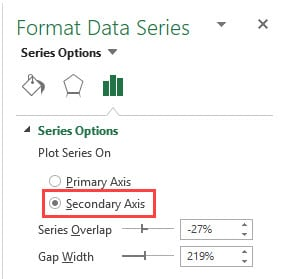Select secondary axis in the Format Data Series dialog box