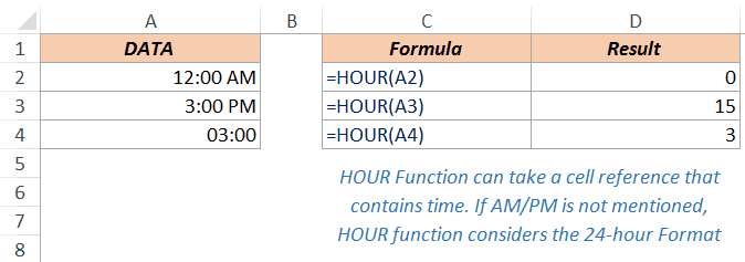 Excel Hour Function - Example 2