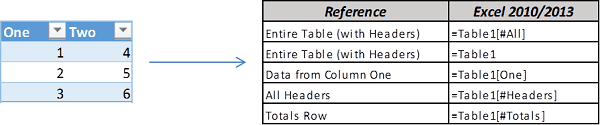 Excel Table Structured Reference