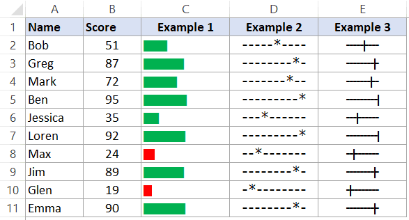 In-cell charts created using REPT function