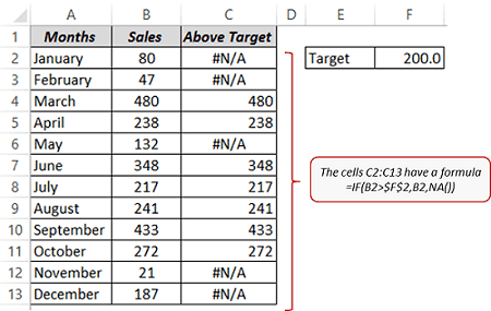 Dynamic Target Line in Excel - Data Set