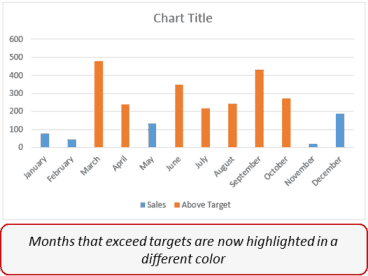 Create dynamic target line in excel bar chart dynamic target line in excel target values highlighted in different color ccuart Images