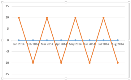 How to create a timeline milestone chart in excel timeline milestone combination line chart ccuart Images