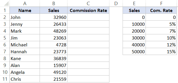 Find the Closest Match in Excel Using Formulas