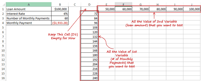how to create a two variable data table in excel