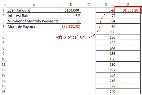 One Variable Data Table in Excel - Refer to Cell