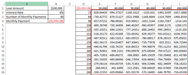Data Analysis - Two Variable Data Table in Excel