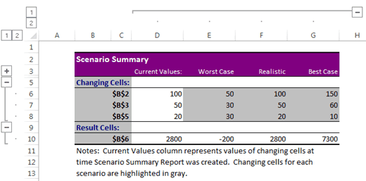 Scenario Manager in Excel - Summary