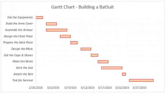 Gantt Chart in Excel - Building a BatSuit