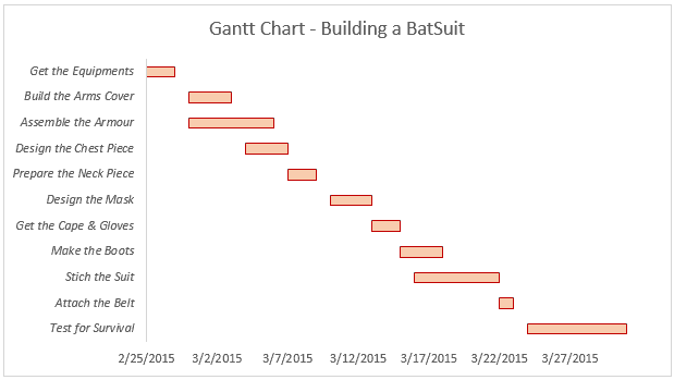 Advanced charts in Excel - Gantt Chart