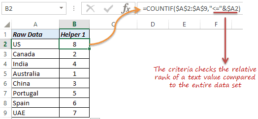 sort data in alphabetical order - Helper column with countif