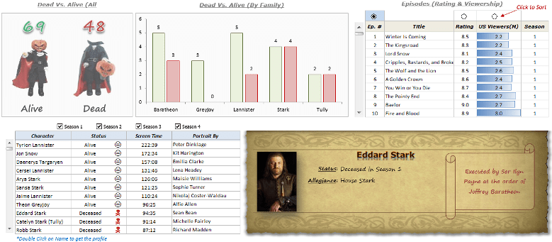 Games of Thrones Dashboard - Excel