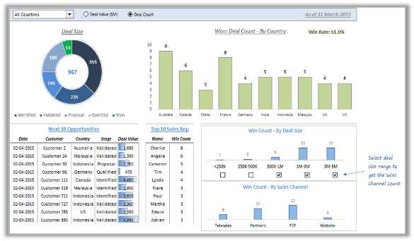 Sales pipeline managementdashboard slide trump excel for Sales management tools templates