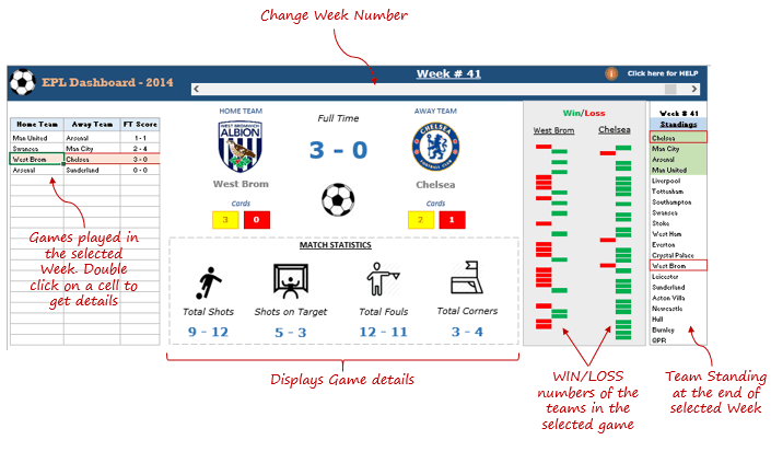Excel Dashboard: Premier League Season 2014-15 Visualized
