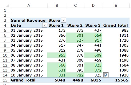 Apply Conditional Formatting in a Pivot Table in Excel - Data Highlight