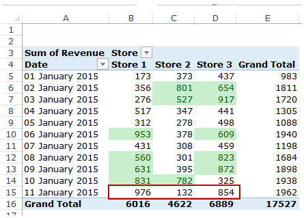 Apply Conditional Formatting in a Pivot Table in Excel - New Data