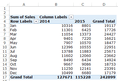 How to Group Dates in Pivot Tables in Excel (by Years