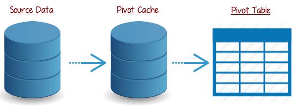 Pivot Cache in Pivot Table - Flow