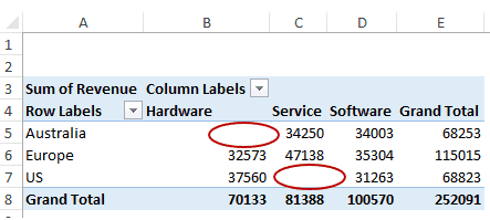 Replace Blank Cells with Zeros Pivot Tables - PT highlight