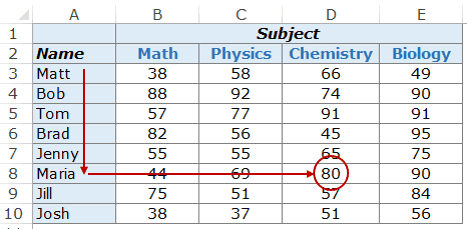 Excel Vlookup Example 1a Maria Chemistry