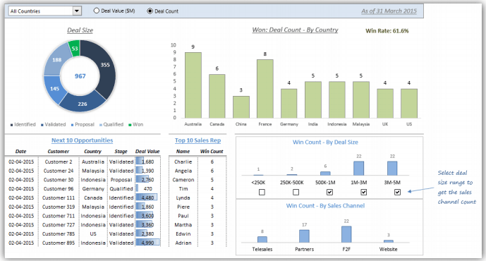 how to build a sales dashboard in excel
