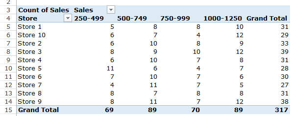 Group Numbers in Pivot Table in Excel - in Column