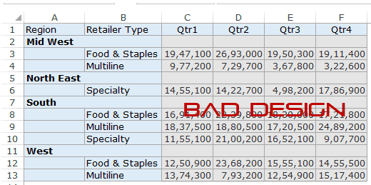 preparing source data for pivot table trump excel