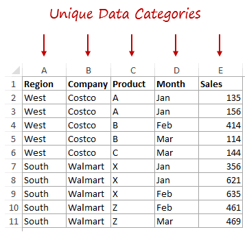 Preparing Source Data For Pivot Table - Good Design unique data category