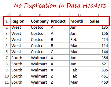 Preparing Source Data For Pivot Table - No Duplication in Headers