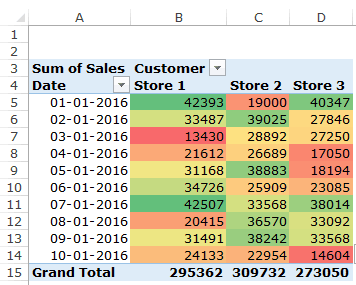Heat Map in Excel - Pivot table conditional formatting applied