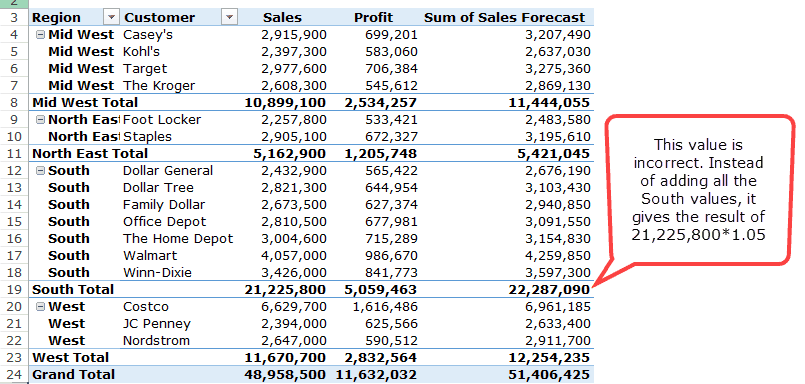 Pivot Table Calculated Field - Wrong Value