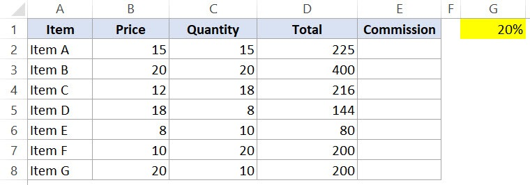 Absolute Cell reference in Excel - Dataset blank