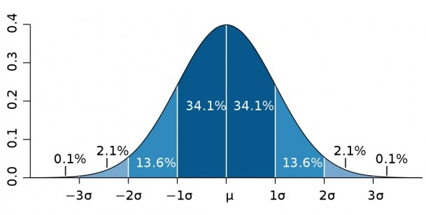 Bell Curve Example Graph (distribution curve)