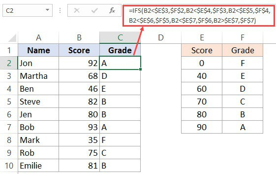 IFS formula to calculate the grades
