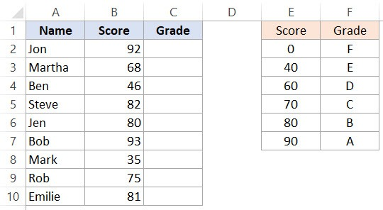 Using Excel IFS Function for grading students