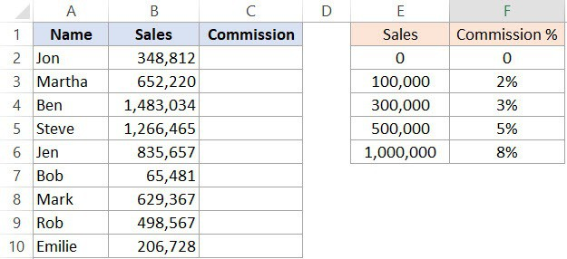 Using Excel IFS Function to calculate commissions