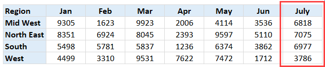 July Data to Unpivot in Excel