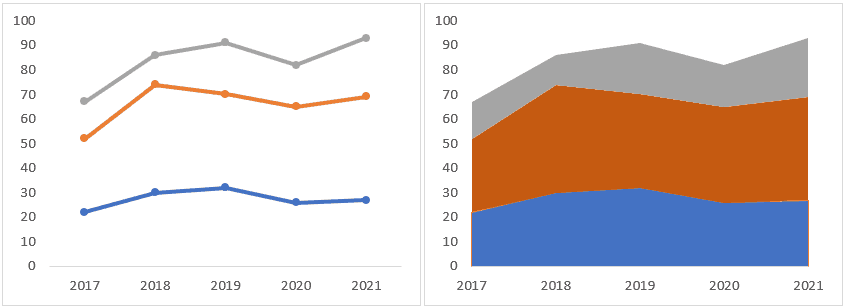Showing Area chart for the comparison in product line contribution
