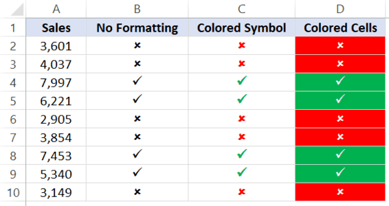 Formatting of cells with check mark