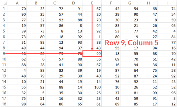 Finding a cell in Excel using row and column number