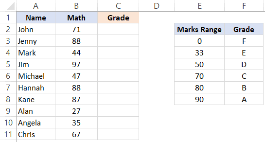 Grade for Students - Dataset