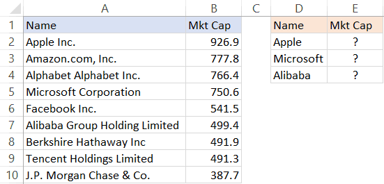 Market Cap data of companies