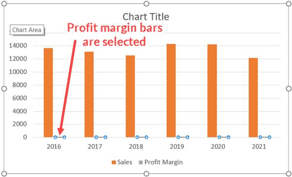 Select Profit Margins bars in the chart